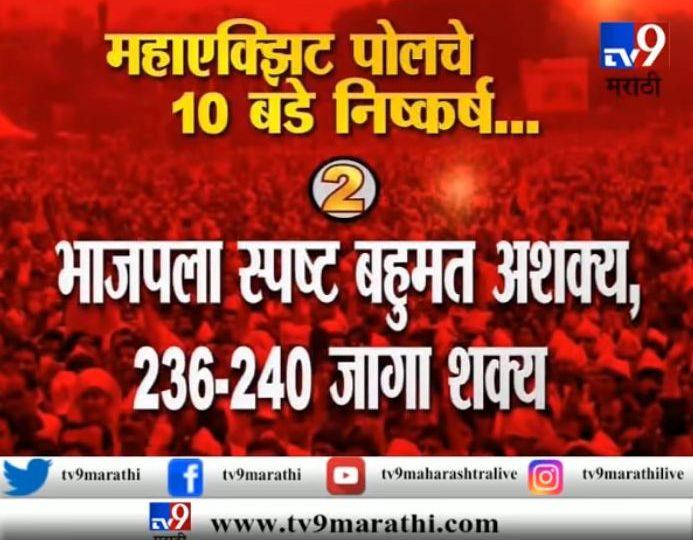 TV9-C Voter च्या एक्झिट पोलचे 10 मोठे निष्कर्ष
