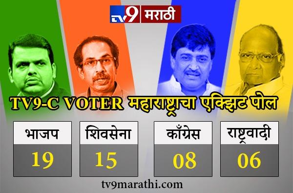 Tv9 C Voter exit poll Maharashtra : महाराष्ट्रात युतीला 34 जागा