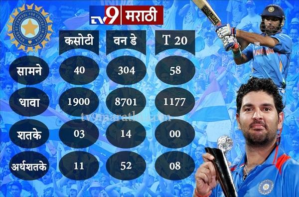 नाव - युवराज सिंह, वय 37 वर्ष, 6 चेंडूत 6 सिक्स, युवीची संपूर्ण कारकीर्द