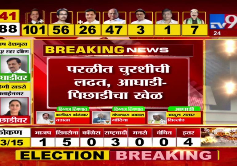 Maharashtra Assembly Polls Result 2019 : मुक्ताईनगर : रोहिणी खडसे 1 हजार मतांनी पिछाडीवर