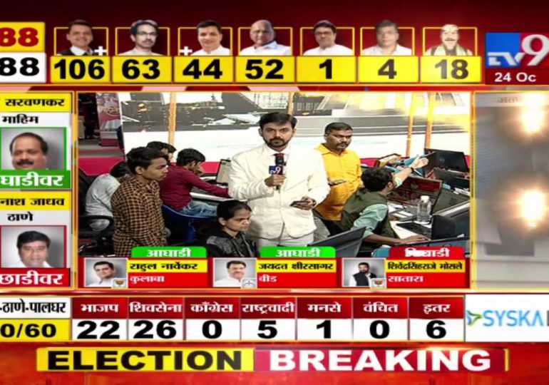 Maharashtra Assembly Polls Result 2019 : कणकवलीत नितेश राणेंच्या कार्यकर्त्यांचा जल्लोष