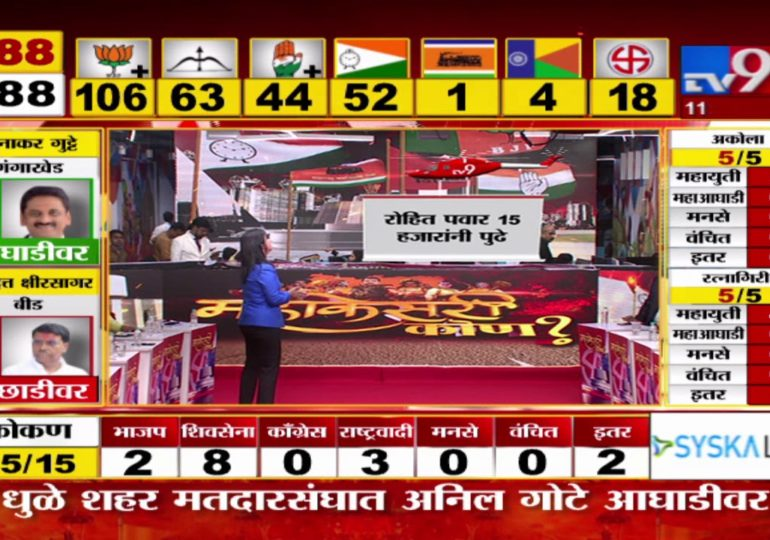 Maharashtra Assembly Polls Result 2019 : अजित पवार यांना विक्रमी आघाडी, बारामतीतून 1 लाखांचं मताधिक्य