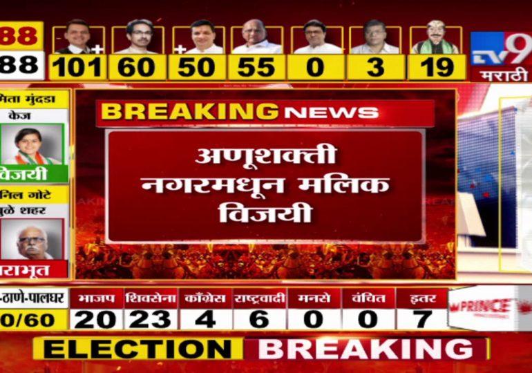 Maharashtra Assembly Polls Result 2019 : मुंबईत राष्ट्रवादीचे नवाब मलिक विजयी