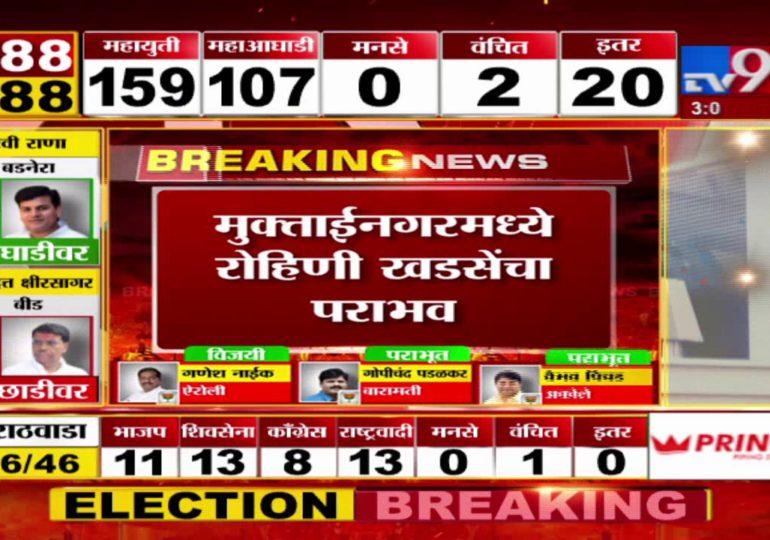 Maharashtra Assembly Polls Result 2019 : मुक्ताईनगरमध्ये रोहिणी खडसेंचा पराभव