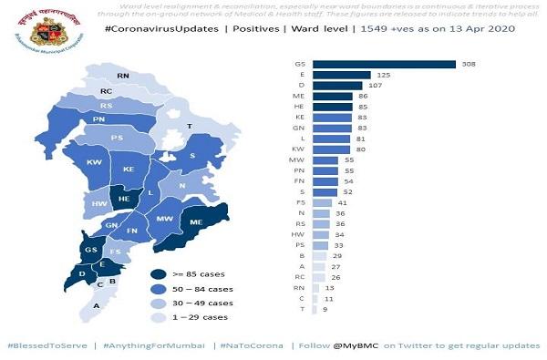 मुंबईतील कोरोना हॉटस्पॉट सातवरुन पाचवर, 'जी दक्षिण'मध्येच तीनशेपार रुग्ण