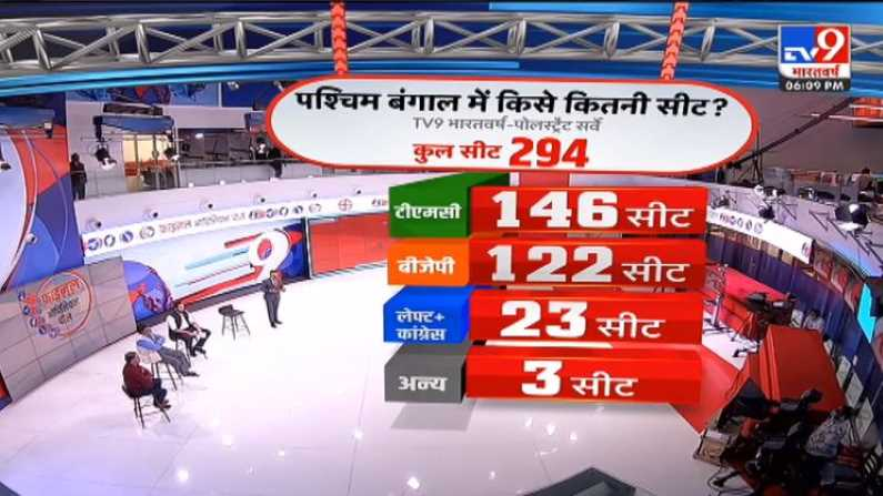 West Bengal opinion Poll