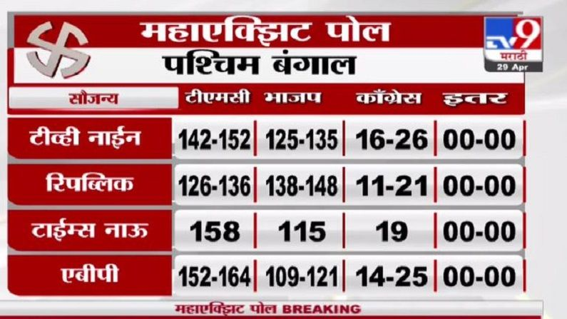 Exit Poll west Bengal