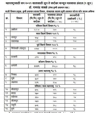 Ramchandra Sable weather Prediction